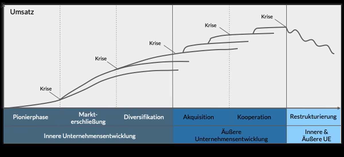 unternehmensentwicklung-phasen-aumentoo