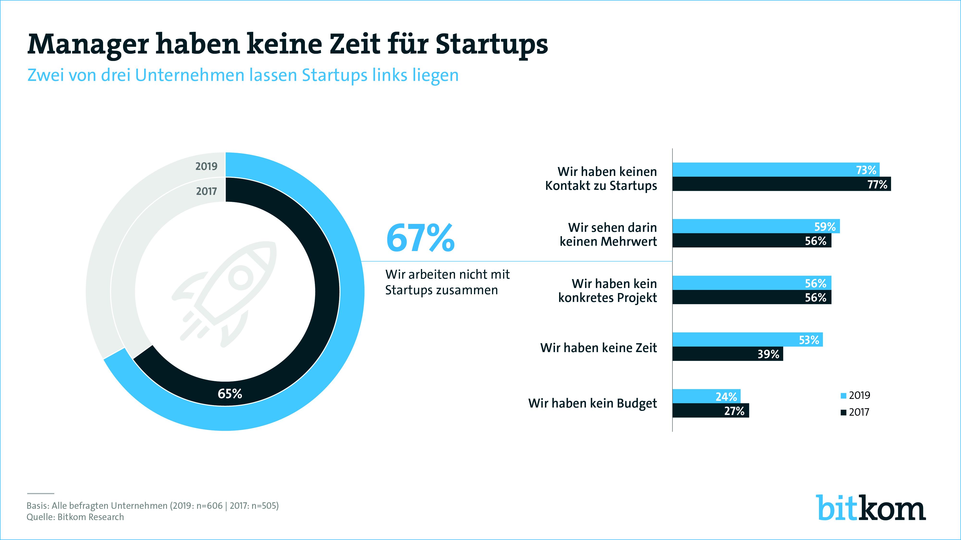 zusammenarbeit-mit-startups-bitkom-graphik