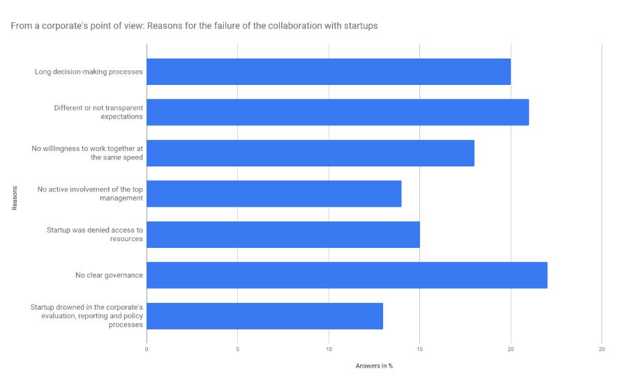 Die Abbildung zeigt ein Balkendiagramm mit den Gründen für das Scheitern von Corporate Startup Engagement.
