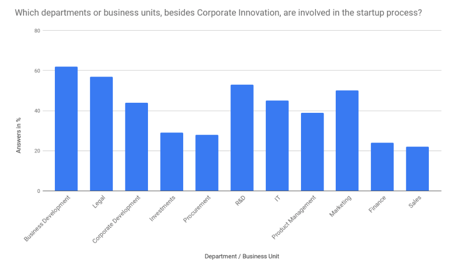 Das Balkendiagramm zeigt die Verteilung der Abteilungen, die am Startup Prozess beteiligt sind.