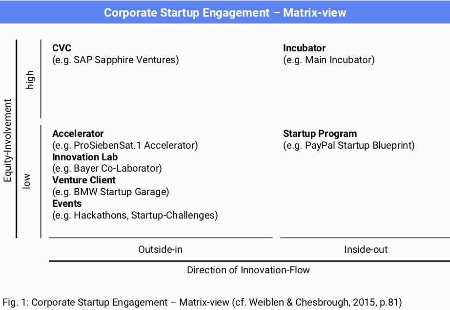 corporate-startup-engagement-matrix