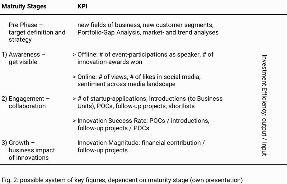 KPI phases Table