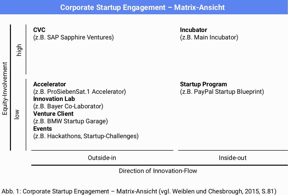 Corporate Startup Engagement_Matrix