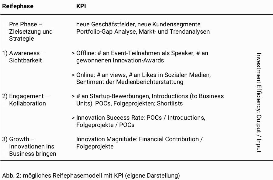 kpi-reifephasenmodell-tabelle
