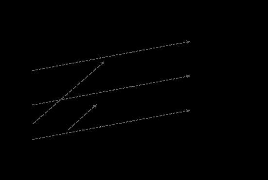 grafik disruption